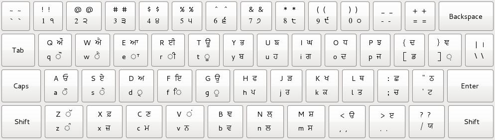 Punjabi Inscrpit Keyboard Layout